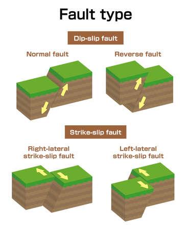 Fault type vector illustration set (3 dimensions) / Normal, Reverse, Strike-slip etc.