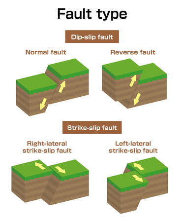 Set di illustrazioni vettoriali di tipo guasto (3 dimensioni) / Normale, Inverso, Strike-slip ecc.