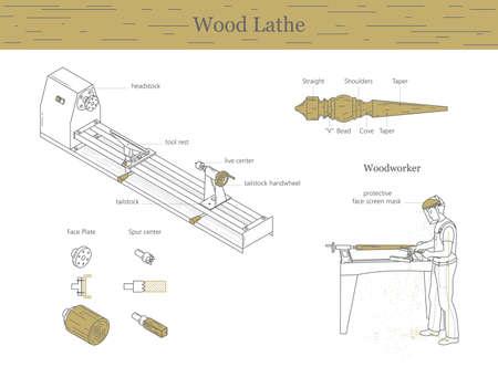 Vector a ilustração em um estilo minimalista de ferramentas básicas de Turner, marceneiro, torno. Tipos de ferramentas de corte. Conjunto de ilustração de contorno. Ilustración de vector