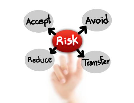 instances: Finger RISCHIO punta, per il concetto di gestione del rischio