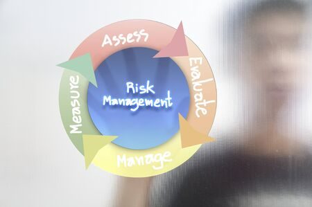 Busines man and risk management concept photo
