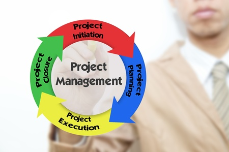 Young business man drawing business word, Project management concept PrinceII photo