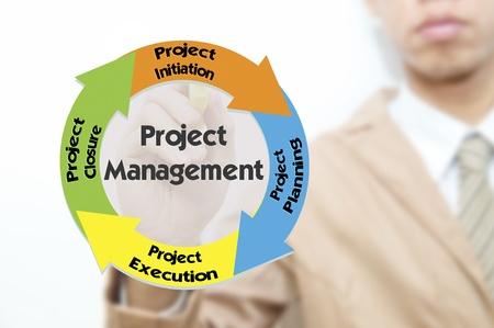 ciclo de vida: Joven de negocios dibujo de negocios de calidad de gestión del ciclo