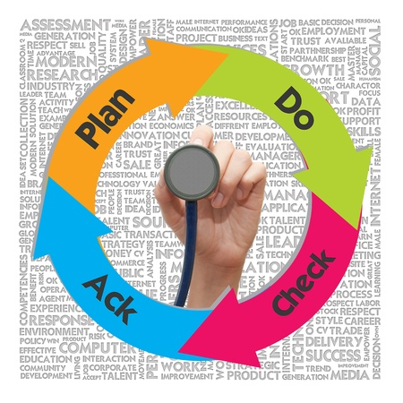 methodology: Circle Workflow chart on the word cloud background, quality management