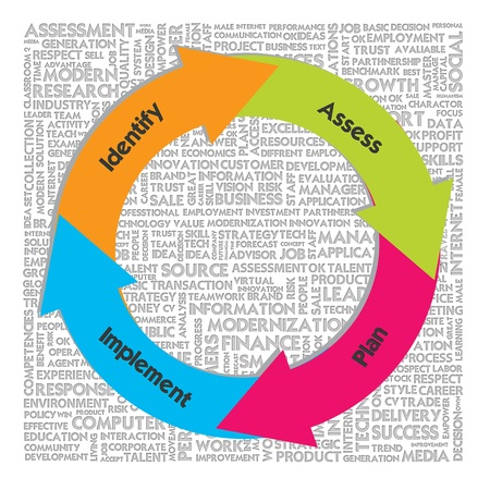 identify: Circle Workflow chart on the word cloud background, risk management