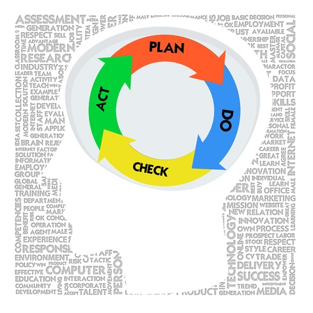 Head with PDCA model and Word cloud outside for business concept photo