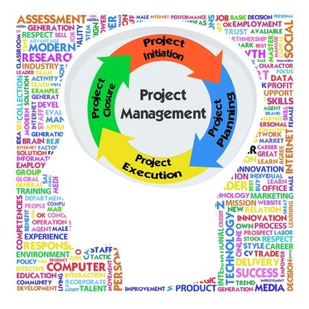 mapa de procesos: Cabeza con PRINCE2 modelo para la gesti�n de proyectos Foto de archivo