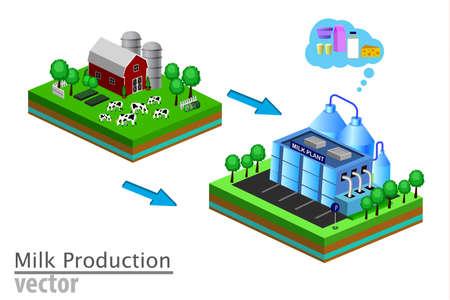 Etapas de entrega de productos lácteos Procesamiento de latas de leche. Concepto de infografía isométrica web 3d de la granja a la fábrica fresca y local. Ilustración de vector
