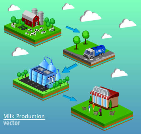 Dairy product delivery stages milk can processing. 3d web isometric infographic concept from farm to factory fresh and local