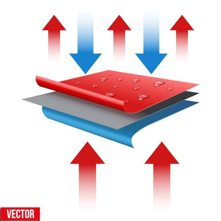 Technische illustratie van een drielaags waterdicht en thermo stof. Demonstratie van de structuur van het materiaal. Vector illustratie op een witte achtergrond Stock Illustratie