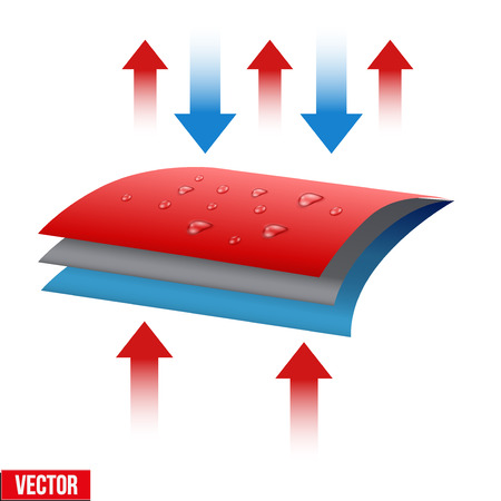 Technical illustration of a three-layer waterproof and thermo fabric. Demonstration of the structure of the material. Vector Illustration isolated on white background 스톡 콘텐츠