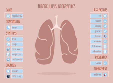 tb: Vector Infographics for Tuberculosis or TB that contains 20 icons for main symptoms and risk factors. Medical icons for lungs, cough, fever, chest pain, weight loss, vaccine, x-ray, smoking.
