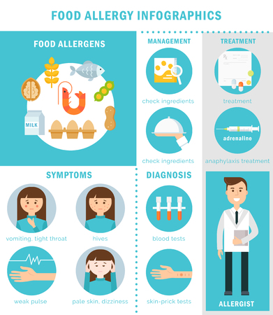 food allergy: Food Allergy, Treatment, Symptoms and Prevention Illustration