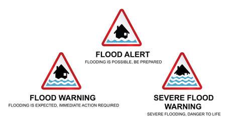 Inonder avertissement d'inondation alerte et de graves signes météorologiques d'alerte contre les inondations avec des descriptions de signe isolé sur fond blanc Vecteurs