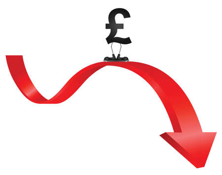 pound: Comical concept of pound sterling sign falling in value against all other major world currencies