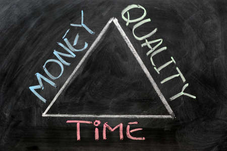 Triangle relationships among Time, money and quality on a blackboard photo