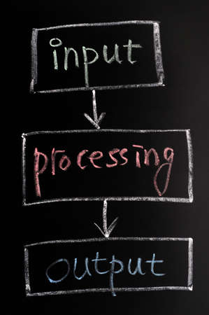 input output: Chart of input, processing and output on a blackboard