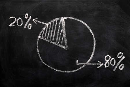 Majority and minority - 80% and 20% pie chart on a blackboard Stock Photo