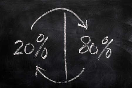 Majority and minority - 80% and 20% rule on a blackboard