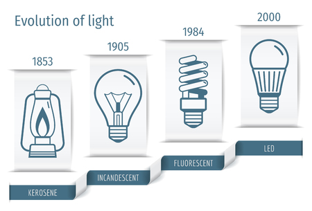 The history of the development of bulbs infographics. Vector illustration. Illusztráció