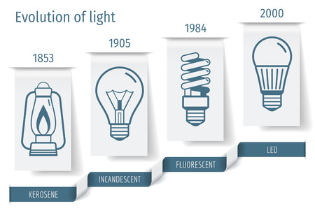 The history of the development of bulbs infographics. Vector illustration. Illustration