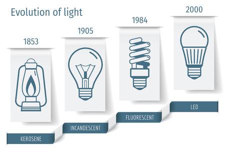 kilowatt: The history of the development of bulbs infographics. Vector illustration. Illustration