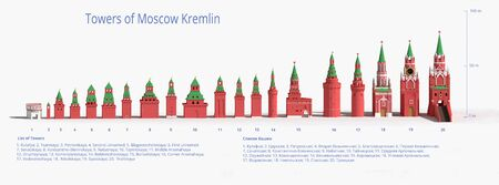 Towers of Moscow Kremlin ordered by height - 3d rendered illustration