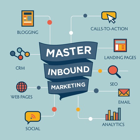 Inbound Marketing Graphic with Blogging, Web Pages, Social, Call to Action or CTA, email, landing page, analytics or reporting, and CRM vector icons Illustration