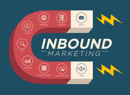 Inbound Marketing Grafisch met bloggen, webpagina's, sociale, Oproep tot actie of CTA, e-mail, landingspagina, analytics en rapportage en CRM vector iconen Stockfoto - 57091168