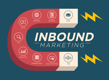 Inbound Marketing Graphic with Blogging, Web Pages, Social, Call to Action or CTA, email, landing page, analytics or reporting, and CRM vector icons Ilustracja