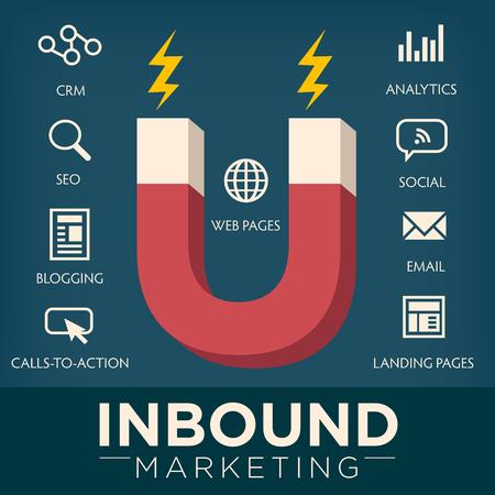 Inbound Marketing Gráfico con los blogs, páginas Web, Social, Llamado a la acción o CTA, correo electrónico, página de destino, análisis o informes, y los iconos del vector de CRM Ilustración de vector