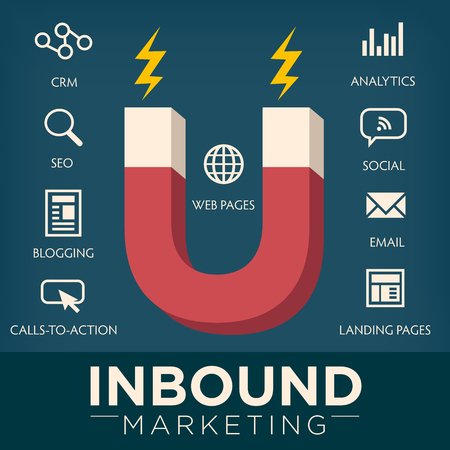 Inbound Marketing Graphic with Blogging, Web Pages, Social, Call to Action or CTA, email, landing page, analytics or reporting, and CRM vector icons Ilustração