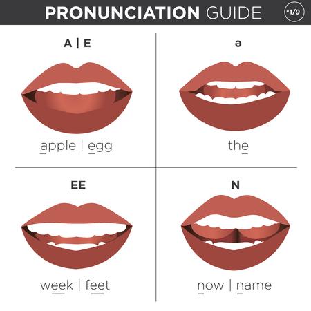 Visual Uitspraak gids met mond waaruit juiste manier om Engels geluiden spreken Stock Illustratie