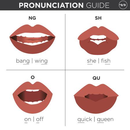 guide de prononciation visuelle avec la bouche montrant correctement les sons anglais prononcer