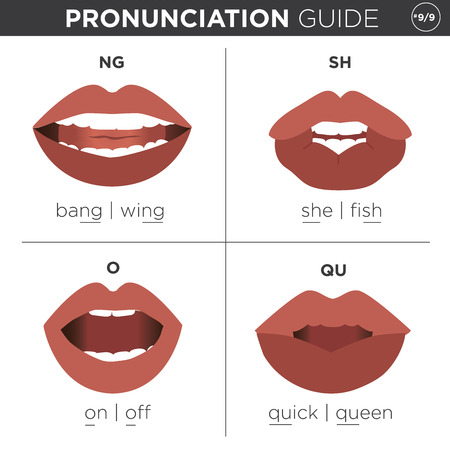 pronunciation: Visual pronunciation guide with mouth showing correct way to pronounce English sounds