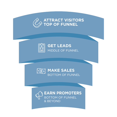 Inbound Funnel Marketing Image with Attract, Leads, Sales, & Promoters Vectores
