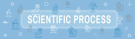 Ensemble d'icônes de processus scientifique et bannière d'en-tête Web
