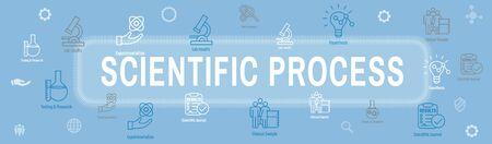 Set di icone di processo scientifico e banner di intestazione Web