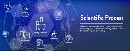 Scientific Process Icon Set & Web Header Banner