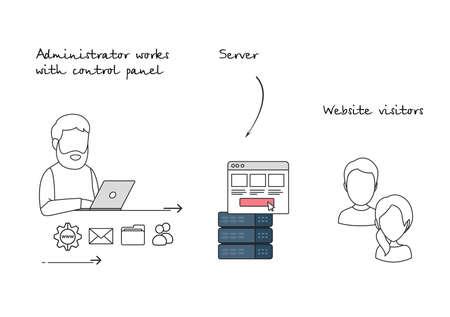Illustration in flat outline style of a hosting control panel working logic. Illustration
