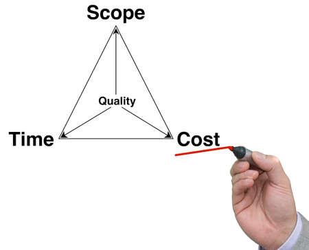 손과 펜 밑줄 비용으로 프로젝트 관리 삼각형