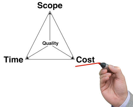 management concept: Project management triangle with hand and pen underlining cost