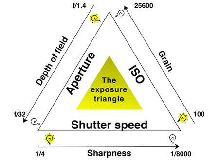 Exposure explained infographic illustration