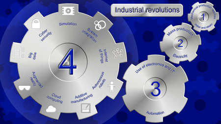 revolutions: Industrial revolutions one to four illustration with cogs explaining the development of the manufacturing industry up to the latest Industry 4.0 with the nine areas of interest