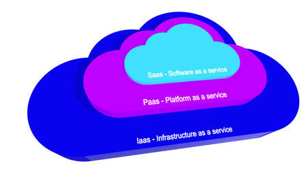 saas: Three cloud symbols on top of each other each representing one layer of the three cloud stacks for SaaS,PaaS,IaaS 3D illustration