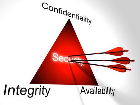 Drie rode pijlen raken het midden van de CIA driehoek, vertrouwelijkheid, integriteit, beschikbaarheid cybersecurity 3D illustratieconcept
