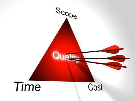 Drei rote Pfeile treffen die Mitte des Projektmanagement Dreieck mit Kosten, Zeit, Umfang und Qualität in der Mitte 3D-Darstellung Standard-Bild