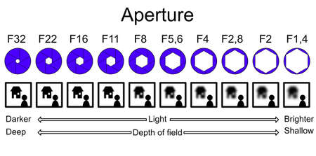 Infographic die de scherptediepte en de bijbehorende diafragmawaarden uitlegt met hun effect op onscherpte en licht Stockfoto
