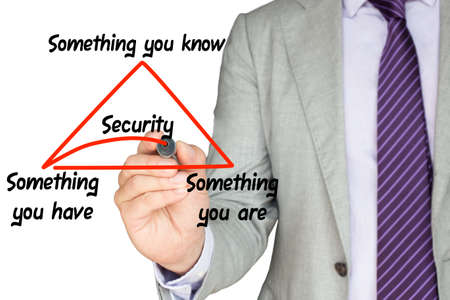 Security expert explains multi factor authentication by drawing a triangle with something you know,have,are on a white background underlining the word security in red
