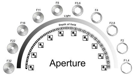 Infographic explaining light and depth of field in relation to the aperture